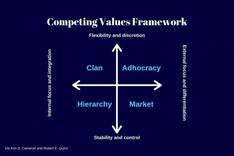 Competing Values Framework. Types of culture: Clan, Adhocracy, Hierarchy, and Market